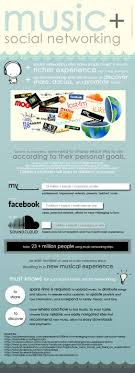 music and social networking resources the internet music and social networking