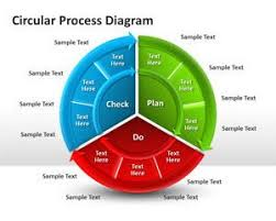 free circular process diagram for powerpoint   free powerpoint    circular process diagram for powerpoint