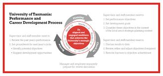performance and career development career development performance and career development cycle