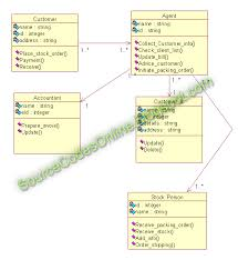 uml diagrams for stock maintenance system   cs   case tools lab    click to view full image