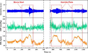 Identifying <b>human body</b> states by using a flexible integrated <b>sensor</b> ...
