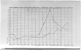 the war at sea the british library graph showing the gross tonnage lost by enemy action and marine risks over the course of