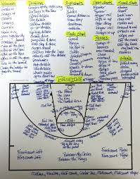 sports broadcasting prep tools   sportscasters talent agency of    basketball glossary  courtesy of logan anderson  say the damn score