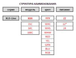 Контурный <b>светодиодный светильник</b> XLD-LINE-C, купить у ...
