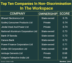 most n companies do not value diversity at board level recommended for you