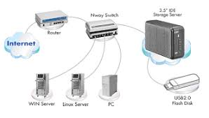 """uss   ithe network storage server can quickly and easily add internal   """" hard drive up to  gb storage space to the network  and provides authorized users"""