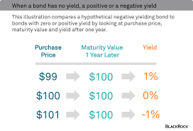 how do negative interest rates work blackrock blog this is how negative yielding bonds work the coupons on negative yielding bonds are usually either zero or very low and the negative yield results from