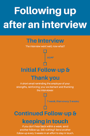 how to follow up after an interview examples included zipjob follow up interview graphic