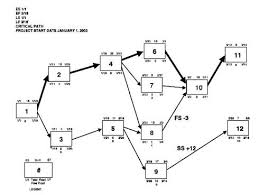 what is the critical path method   what is the pert method    the    network diagram   critical path