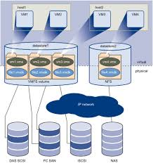 storage education and learning resources for vmware admins    vsphere virtual disk to physical disk mapping