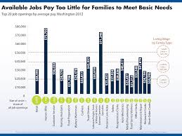 a good job is hard to budget and policy center prosperity fig2 basicneeds no