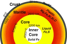 Image result for internal structure of the earth