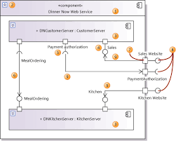 uml component diagrams  guidelinescomponent diagram showing internal parts