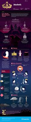 this coursehero infographic on the color purple is both visually study guide for william shakespeare s macbeth including scene summary character analysis and more learn all about macbeth ask questions and get the