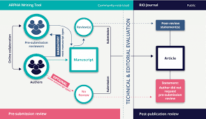 SCoRF  the Scholarly Contributions Report Form   Semantic Publishing PLOS