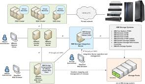 ibm storage integration server   concept diagramthis image shows the ibm storage integration server in a typical vmware environment