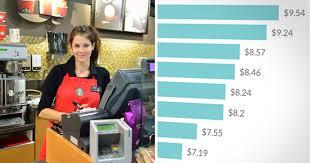 minimum wage around the world