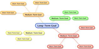 short term goals quotes like success long and short term goals