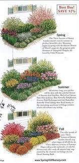 ideas about Garden Planning on Pinterest   Gardening    Jardin The Urban Domestic Diva  GARDENING  Garden plan a week  Week Three Seasons of Beauty