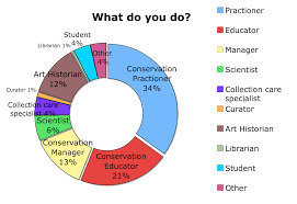 who is in this group icom cc the first question asked in the survey was to define the membership by their profession it is worth noting that several of the members of the group checked