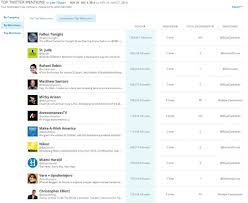 how to measure success of your twitter campaigns rival iq rival iq s twitter mentions feature allows you to see which influencers are talking about you and