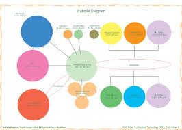bubble diagrams   archtechstudent compicture