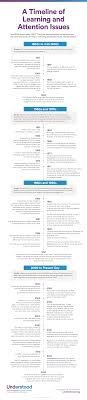 timeline of learning disabilities and adhd history of dyslexia