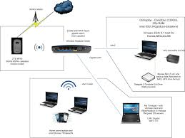 home network design home wireless network design home network home networking diagram nilzanet home wireless network design