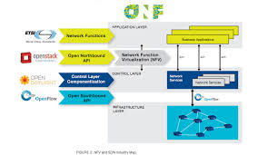 neela jacques on twitter   quot onf    s just published a new sdn    onf    s just published a new sdn architecture diagram  part of etsi onf solutions brief