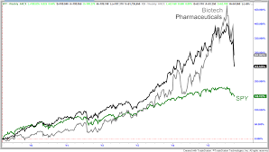 biotech and pharmaceuticals the next boom to go bust economy biotech and pharmaceutical industry versus s p 500 boom bust cycle