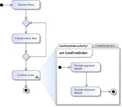 uml activity diagrams  guidelinesa separate activity diagram shows detailed actions