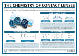 compound interest the chemistry of contact lenses the chemistry of contact lenses