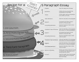 paragraph  recipes for and google on pinterest paragraph essay structure poster   google search