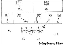 espn com  ncf   football    the zone blitz
