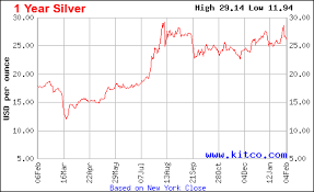 Silver Market