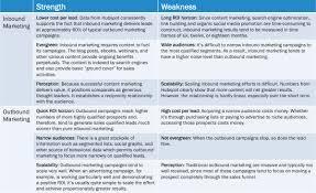 smart funnels max digital marketing roi in shortest time inbound outbound strengths weaknesses