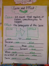 buzzing ms b nonfiction cause effect text structure first kids will recieve a set of cause and effect statements on cards each student receives a card they mix pair share to their cause effect match
