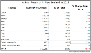 animal research statistics speaking of research species of animals used in research in 2014 click to enlarge