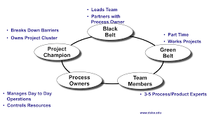 mid term review at loyola university chicago studyblue image six sigma teamwork for term side of card