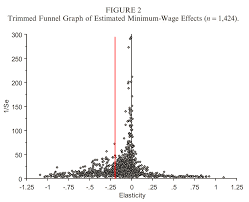 estimates of the elasticity of employment respect to the funnel minwageelast1