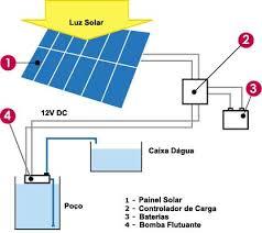 resultado de imagem para o bombeamento de água Energia Solar