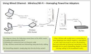 home networking guide thinkbroadband home network connections