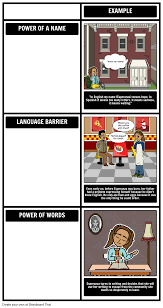 the house on mango street themes storyboard by beckyharvey