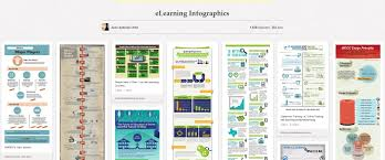 and the topic of instructional design mel s learning lab infographic elearning