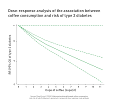 coffee consumption and type diabetes type2diabetes dose