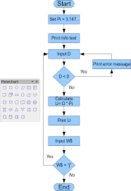 drawing a flow diagram   apache openoffice wikiexample of a flow diagram