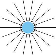 Resultado de imagen de campos gravitatorio y electrico