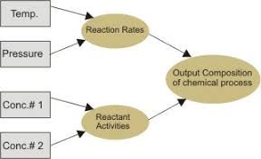decision making and influence diagrams  decisioncraft analyticsfigure  this diagram is a simplified version of the actual influence diagram representing a system of chemical process  the first model takes temp and