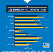 University of California Berkeley Acceptance Rate and Admission     Pinterest