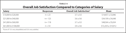 characteristics of secondary school athletic trainers salary job job satisfaction